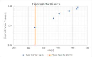 Fiure 5: Experimental results compared with the theoretical life