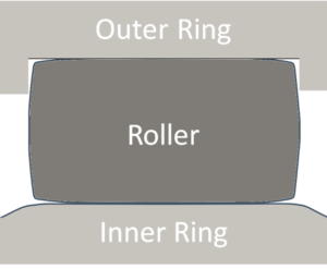 Figure 3: Schematic representation of the cylindrical roller bearing